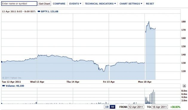 Рост акций компании bwin.party